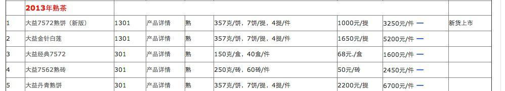 普洱茶投资分析:闲侃大益丹青